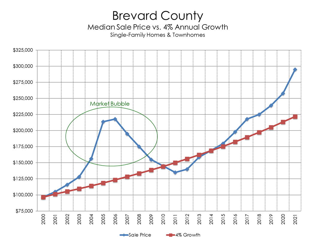Chart: Brevard County Median Sale Price Vs. 4% Annual Growth