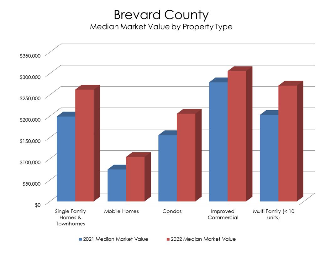 Chart: Brevard County Median Market Value by Property Type