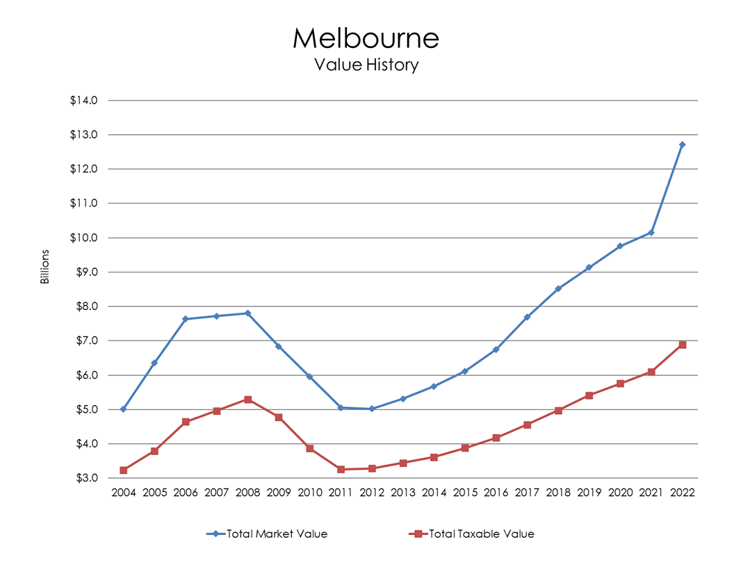 Chart: Melbourne Value History