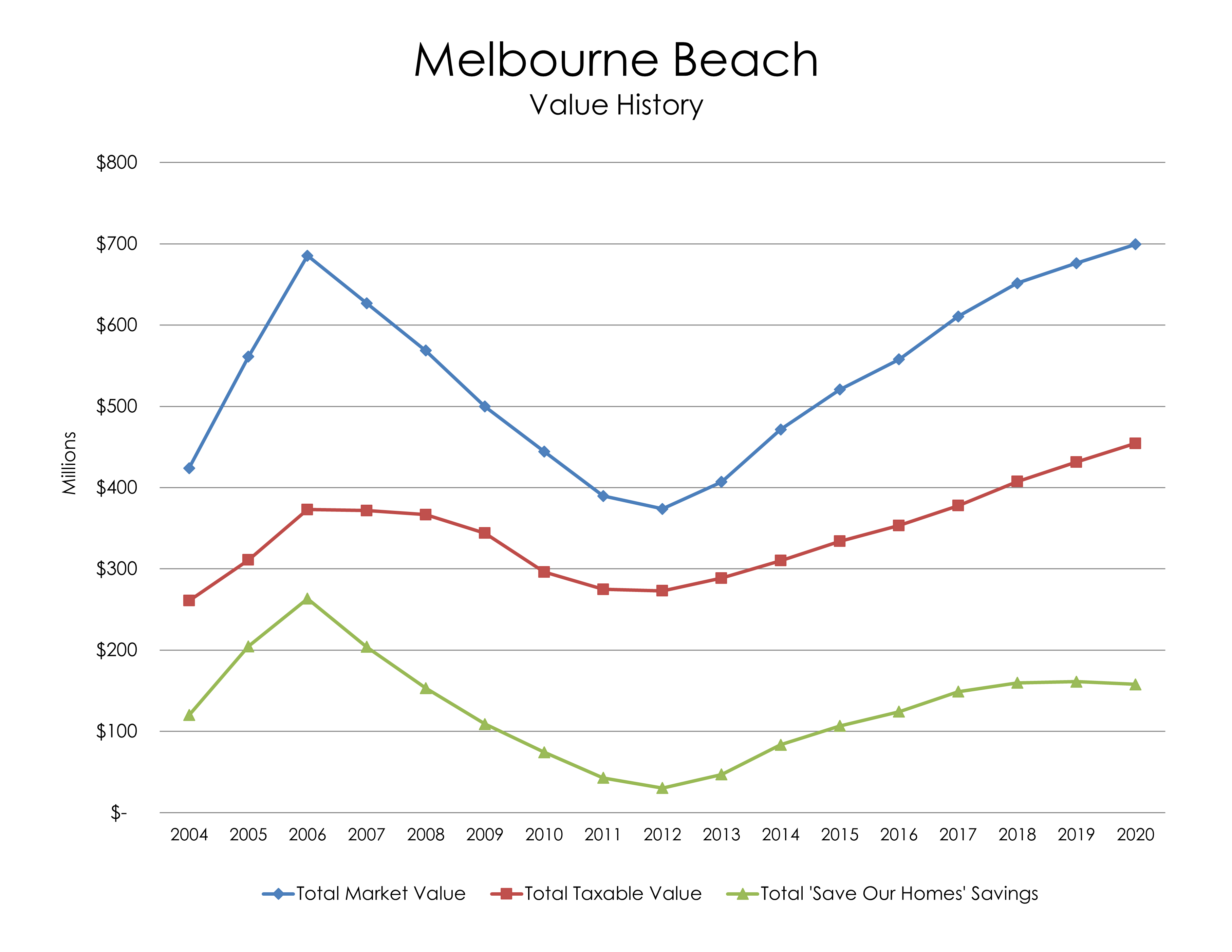 Chart: Melbourne Beach Value History
