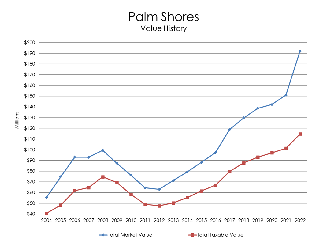 Chart: Palm Shores Value History