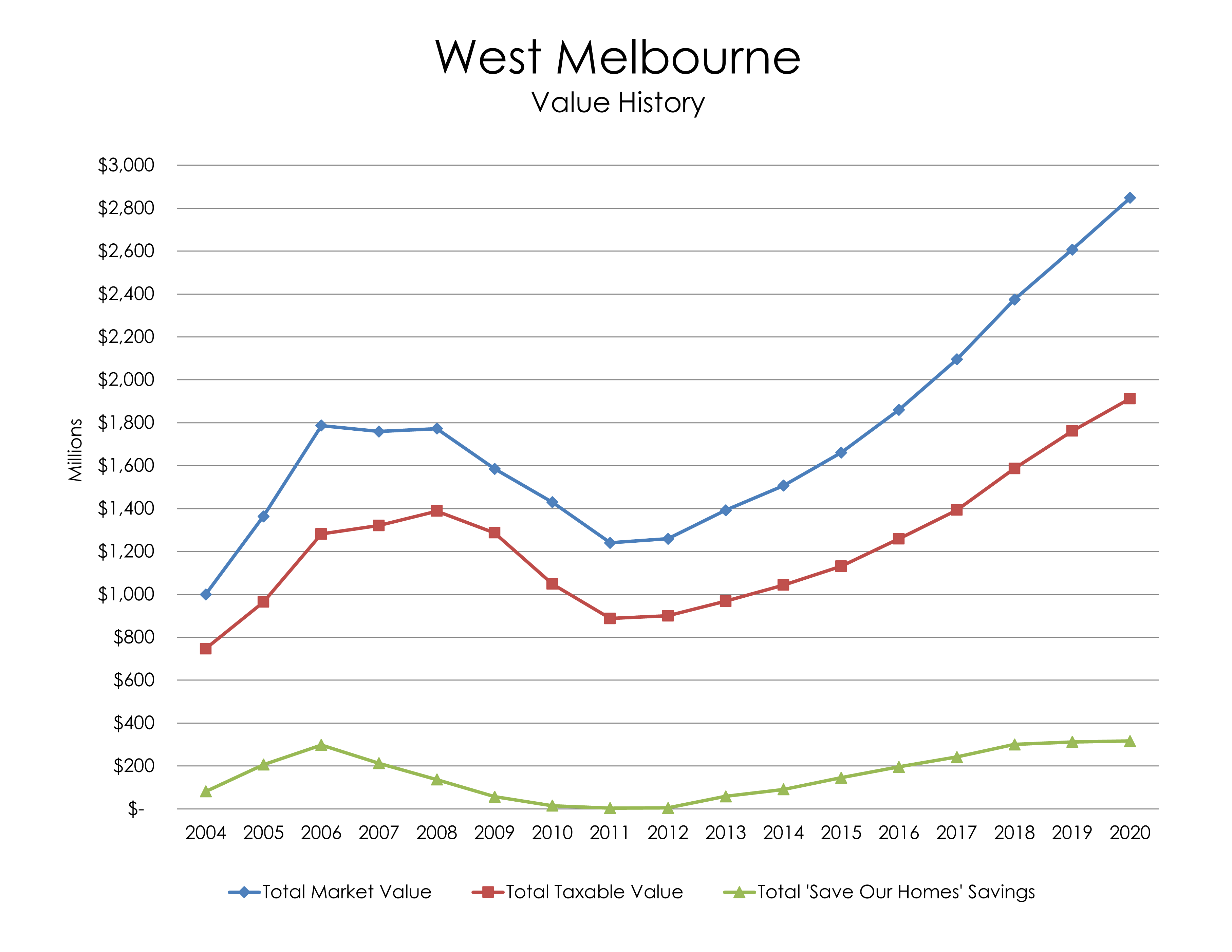Chart: West Melbourne Value History